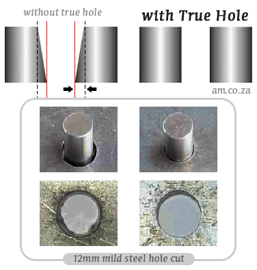 True-Hole Technology